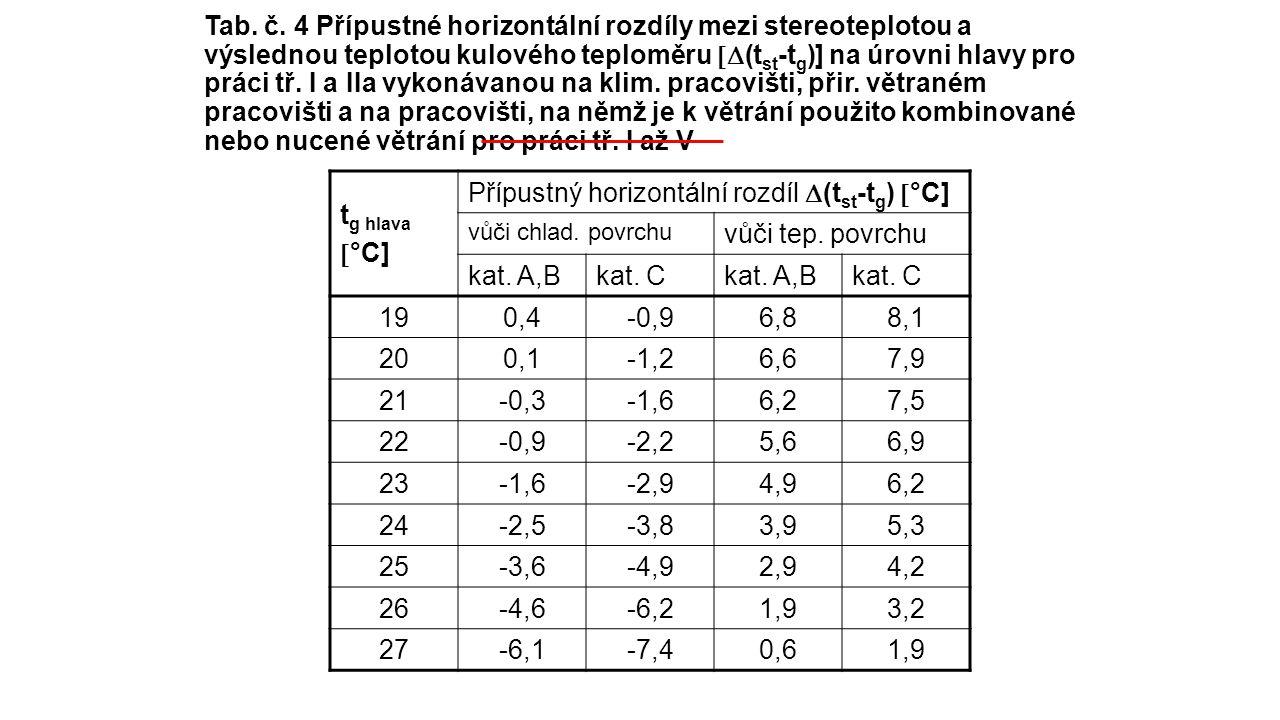 Přípustný horizontální rozdíl (tst-tg) °C] vůči tep. povrchu